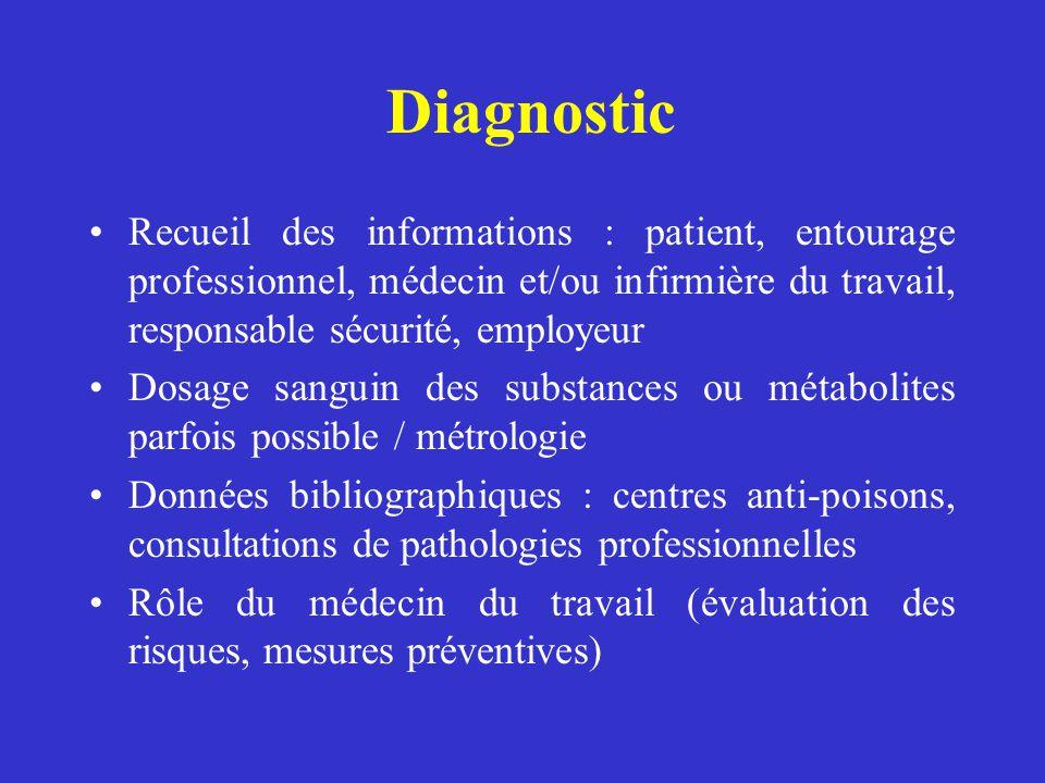 Diagnostic Recueil des informations : patient, entourage professionnel, médecin et/ou infirmière du travail, responsable sécurité, employeur.