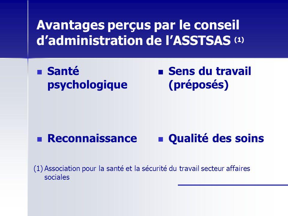 Avantages perçus par le conseil d'administration de l'ASSTSAS (1)