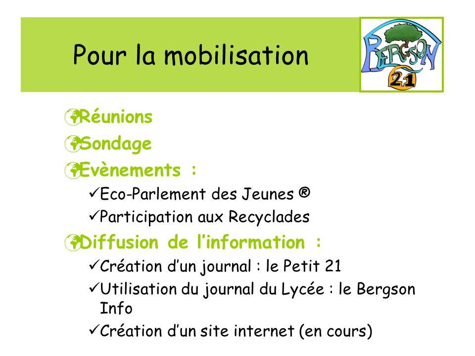 Pour la mobilisation Réunions Sondage Evènements :