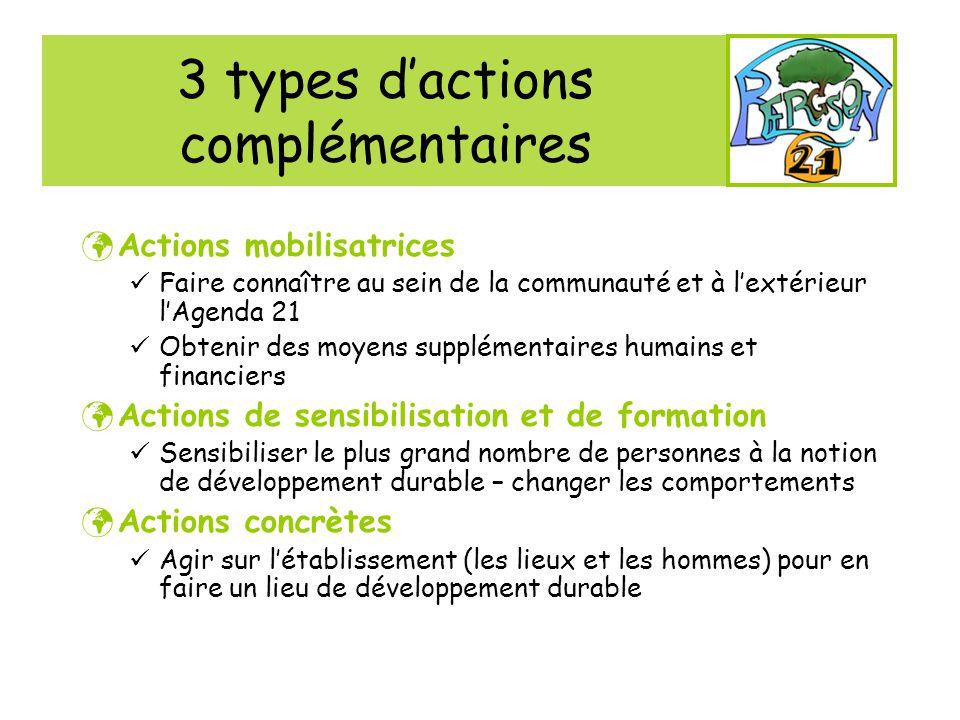 3 types d'actions complémentaires