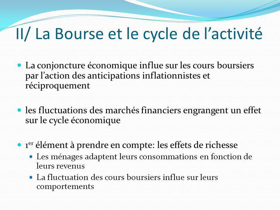 II/ La Bourse et le cycle de l'activité