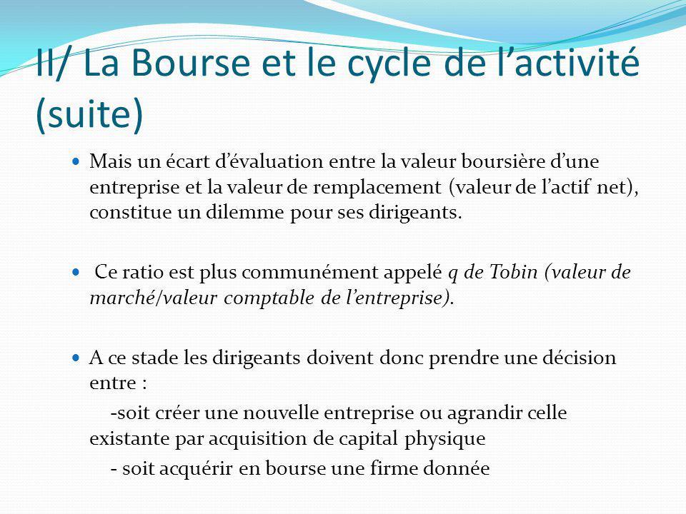 II/ La Bourse et le cycle de l'activité (suite)