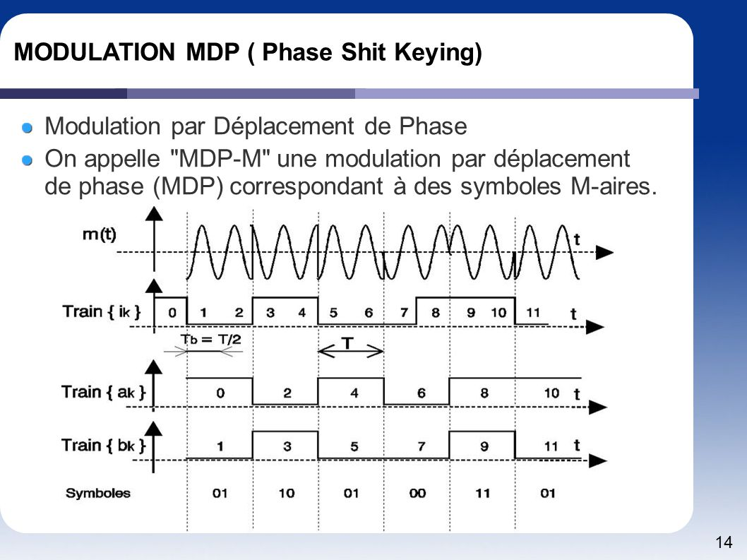 MODULATION MDP ( Phase Shit Keying)