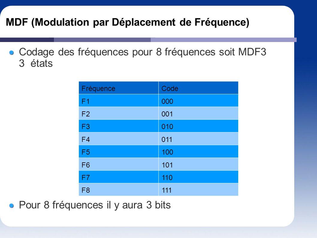 MDF (Modulation par Déplacement de Fréquence)