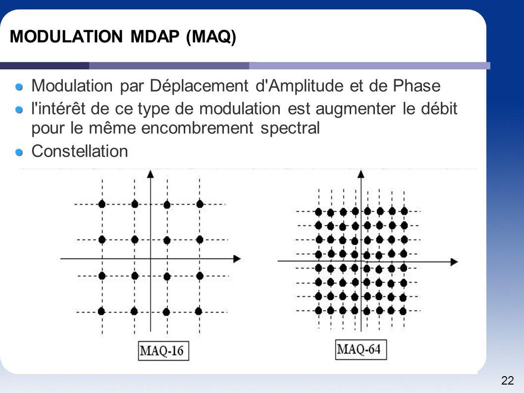 MODULATION MDAP (MAQ) Modulation par Déplacement d Amplitude et de Phase.