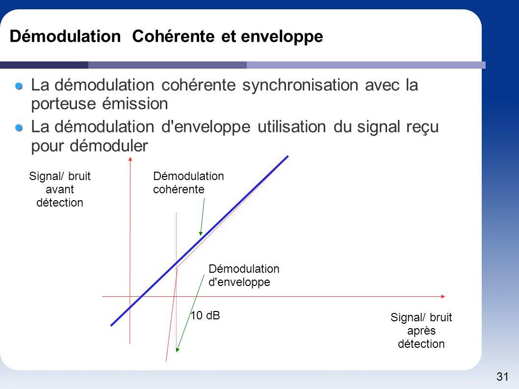 Démodulation Cohérente et enveloppe