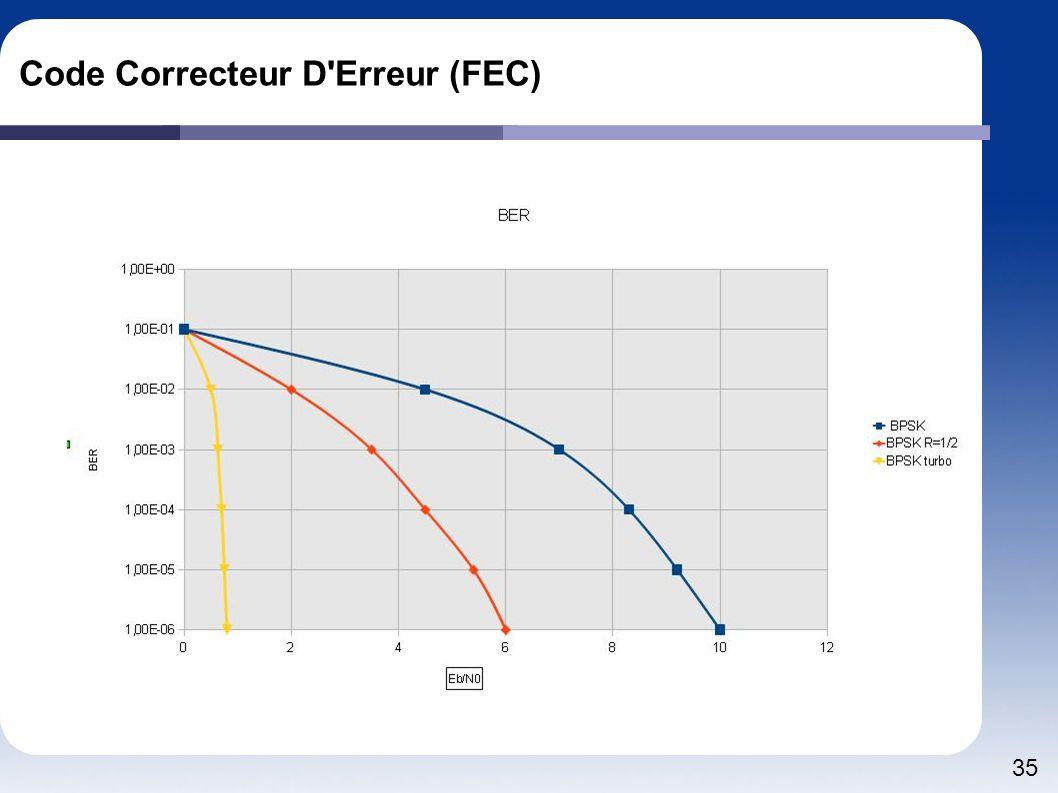 Code Correcteur D Erreur (FEC)