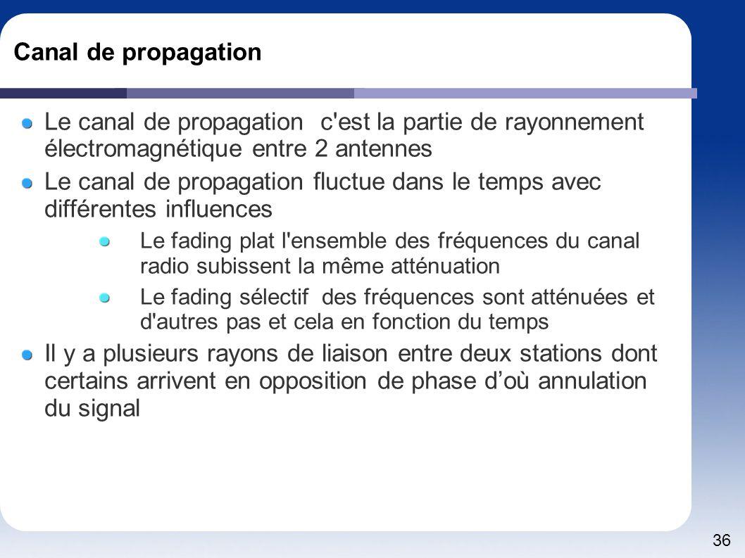 Canal de propagation Le canal de propagation c est la partie de rayonnement électromagnétique entre 2 antennes.
