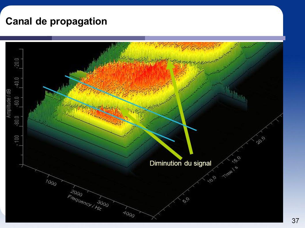 Canal de propagation Diminution du signal
