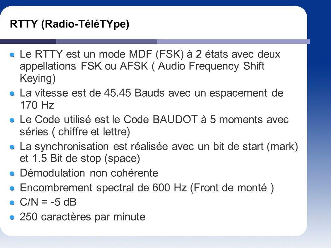 RTTY (Radio-TéléTYpe)