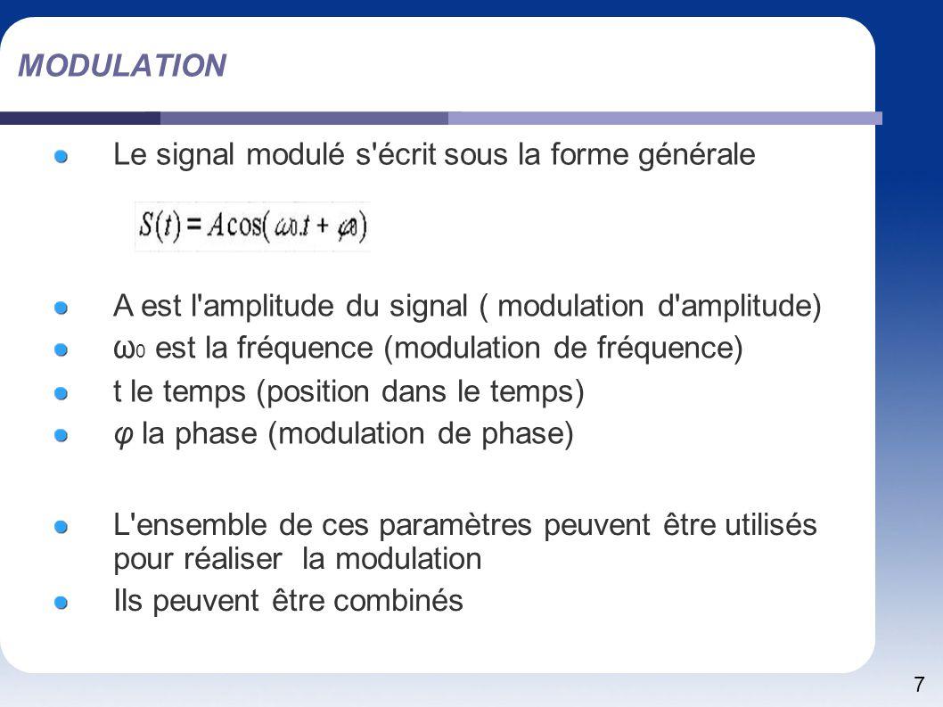 MODULATION Le signal modulé s écrit sous la forme générale. A est l amplitude du signal ( modulation d amplitude)