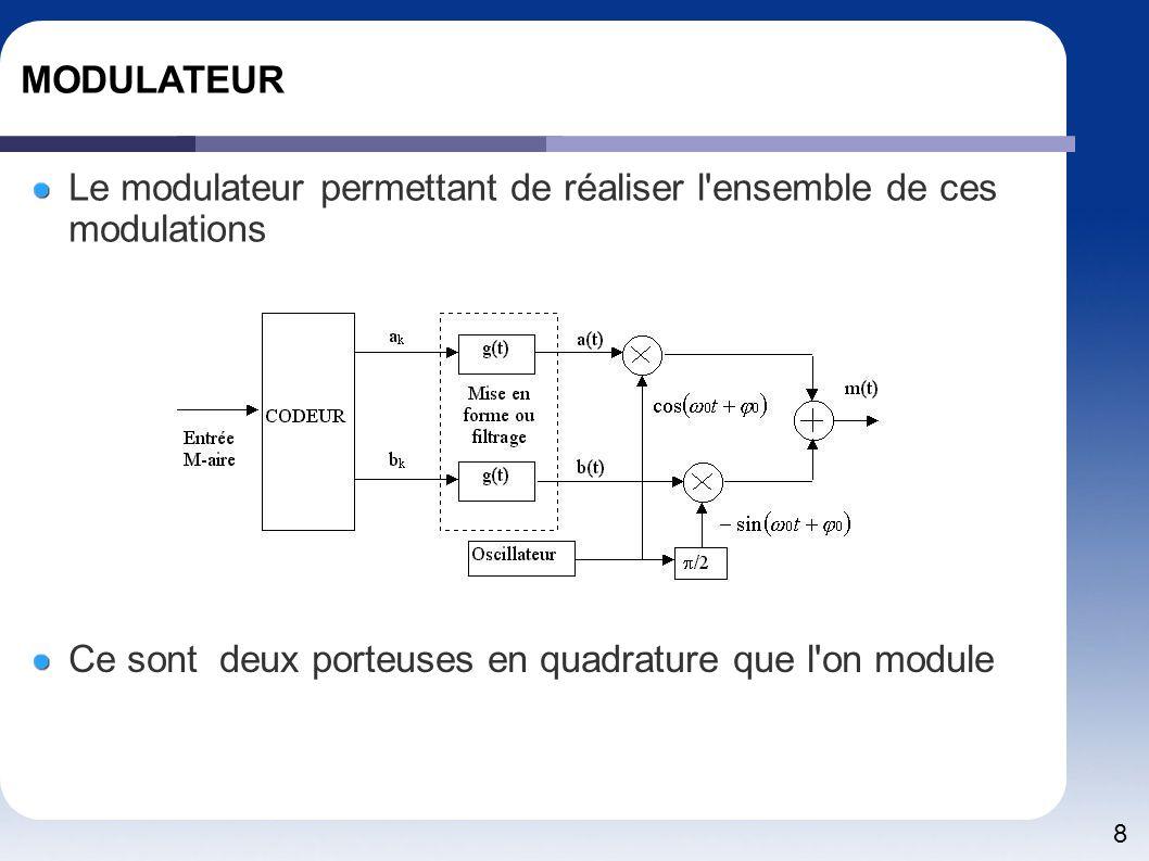 MODULATEUR Le modulateur permettant de réaliser l ensemble de ces modulations.