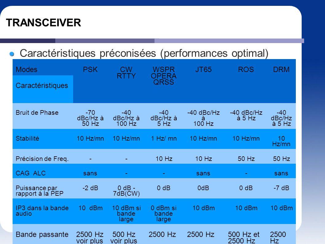 Caractéristiques préconisées (performances optimal)