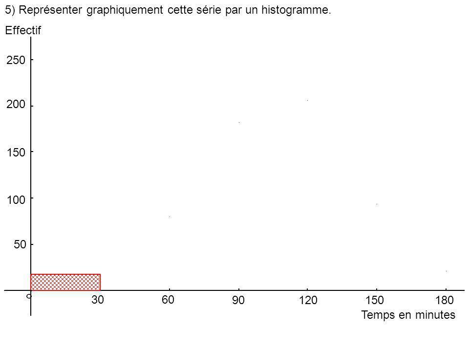 5) Représenter graphiquement cette série par un histogramme.