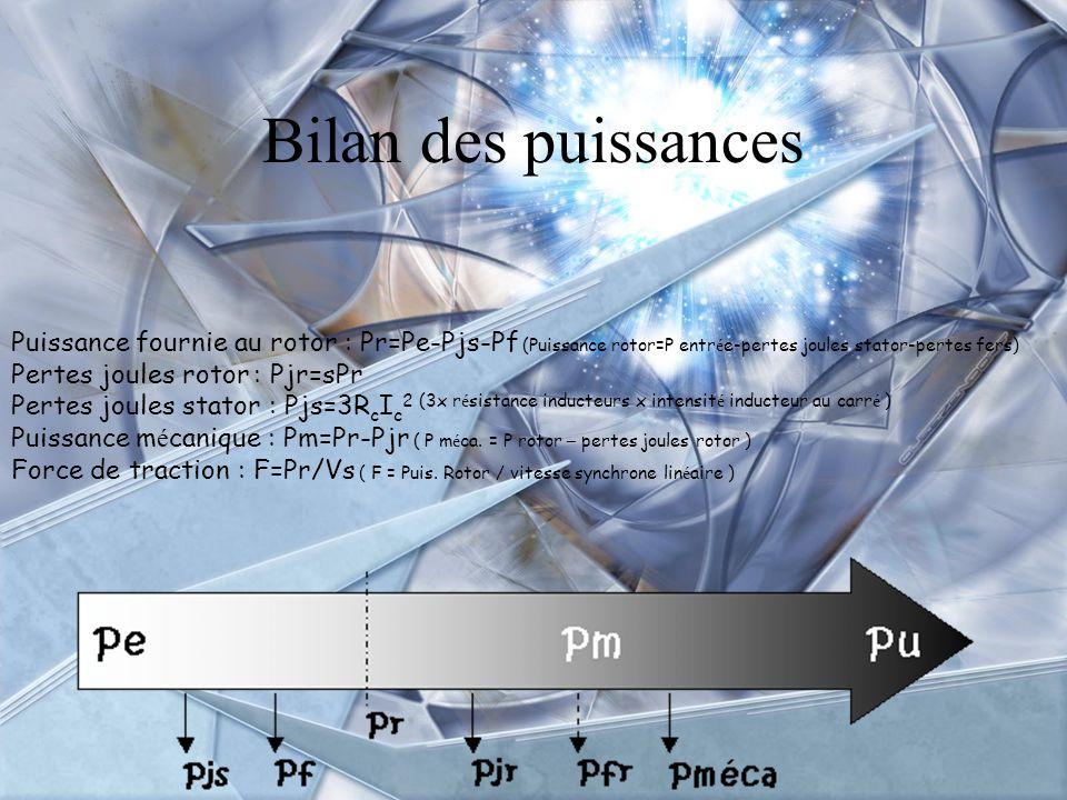 Bilan des puissances Puissance fournie au rotor : Pr=Pe-Pjs-Pf (Puissance rotor=P entrée-pertes joules stator-pertes fers)
