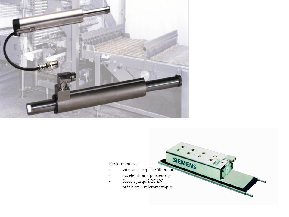Performances : - vitesse : jusqu à 360 m/min. - accélération : plusieurs g. - force : jusqu à 20 kN.