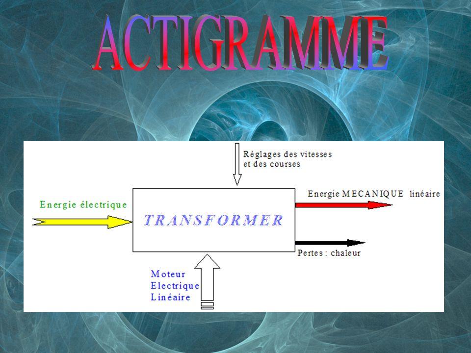 ACTIGRAMME