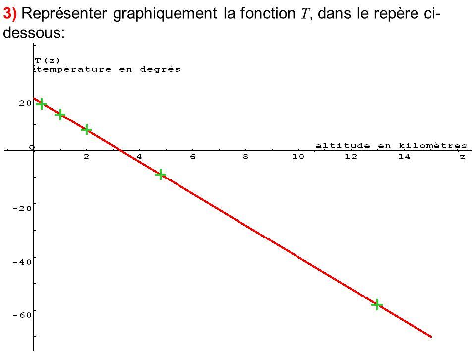 3) Représenter graphiquement la fonction T, dans le repère ci-dessous: