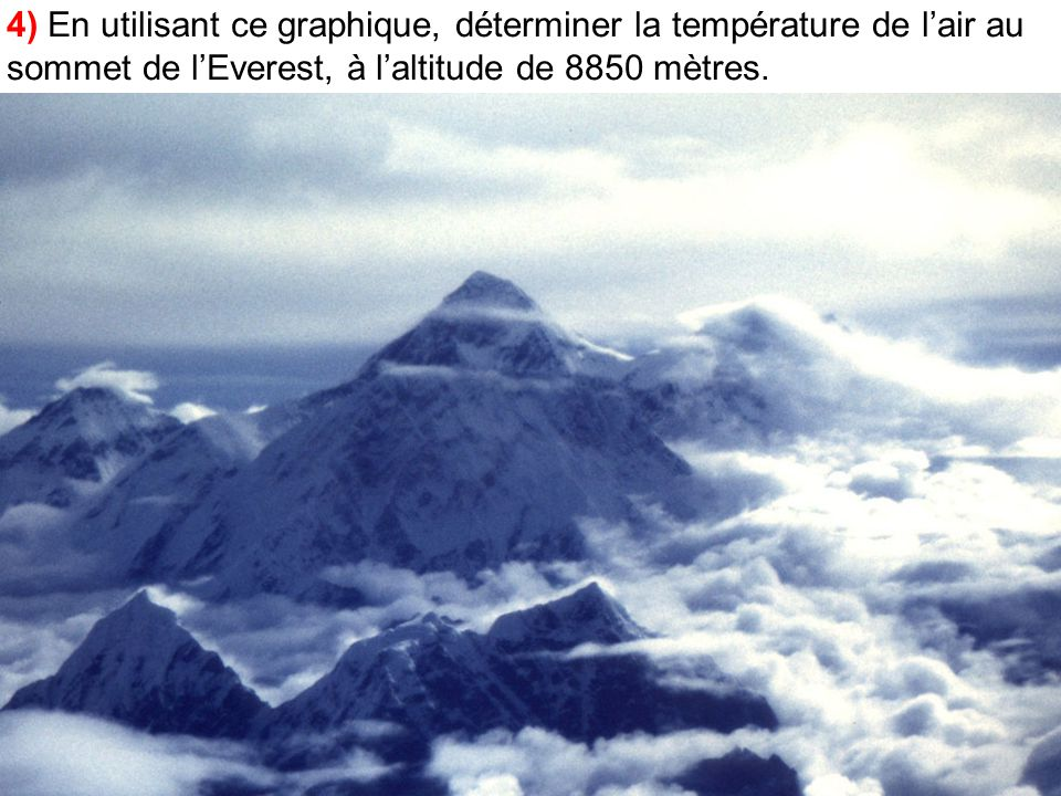 4) En utilisant ce graphique, déterminer la température de l'air au sommet de l'Everest, à l'altitude de 8850 mètres.