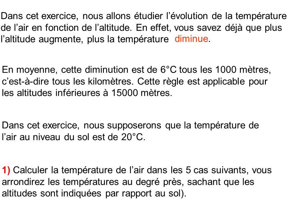Dans cet exercice, nous allons étudier l'évolution de la température de l'air en fonction de l'altitude. En effet, vous savez déjà que plus l'altitude augmente, plus la température …….. .