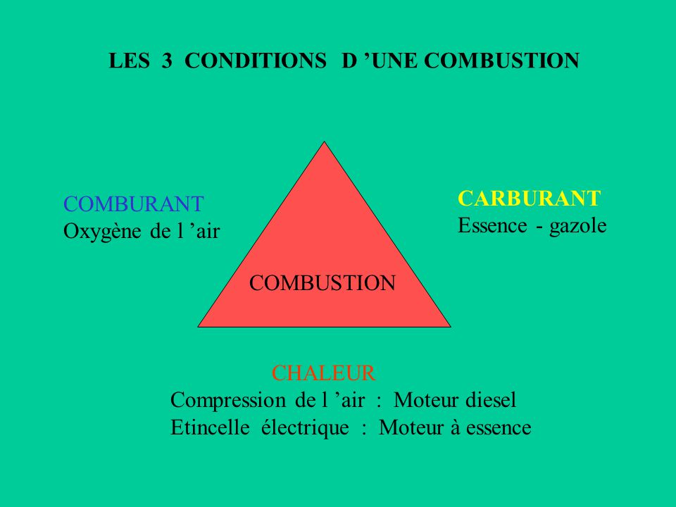 LES 3 CONDITIONS D 'UNE COMBUSTION