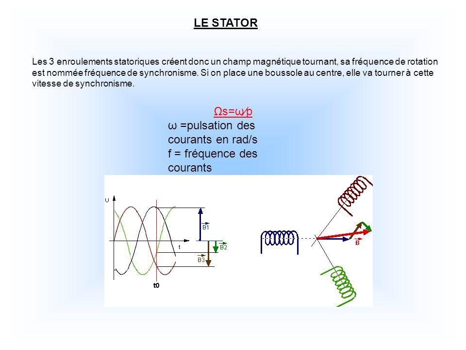 ω =pulsation des courants en rad/s f = fréquence des courants