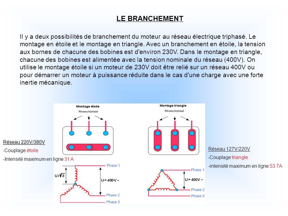 LE BRANCHEMENT