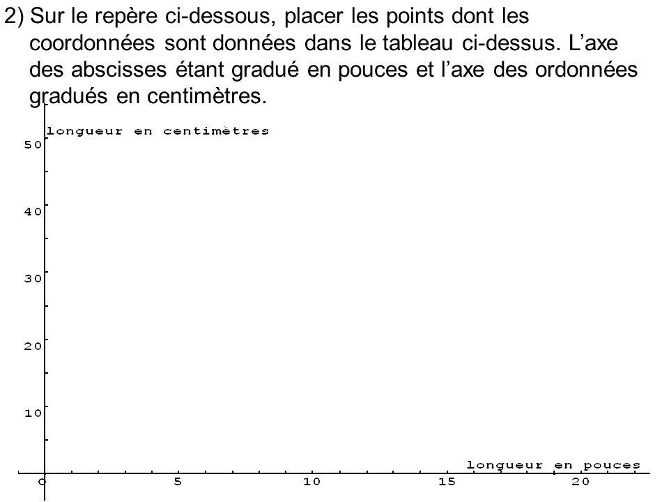 2) Sur le repère ci-dessous, placer les points dont les coordonnées sont données dans le tableau ci-dessus.