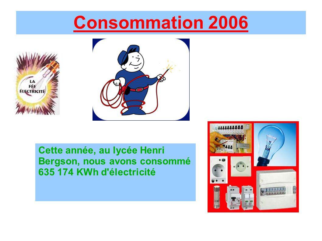 Consommation 2006 Cette année, au lycée Henri