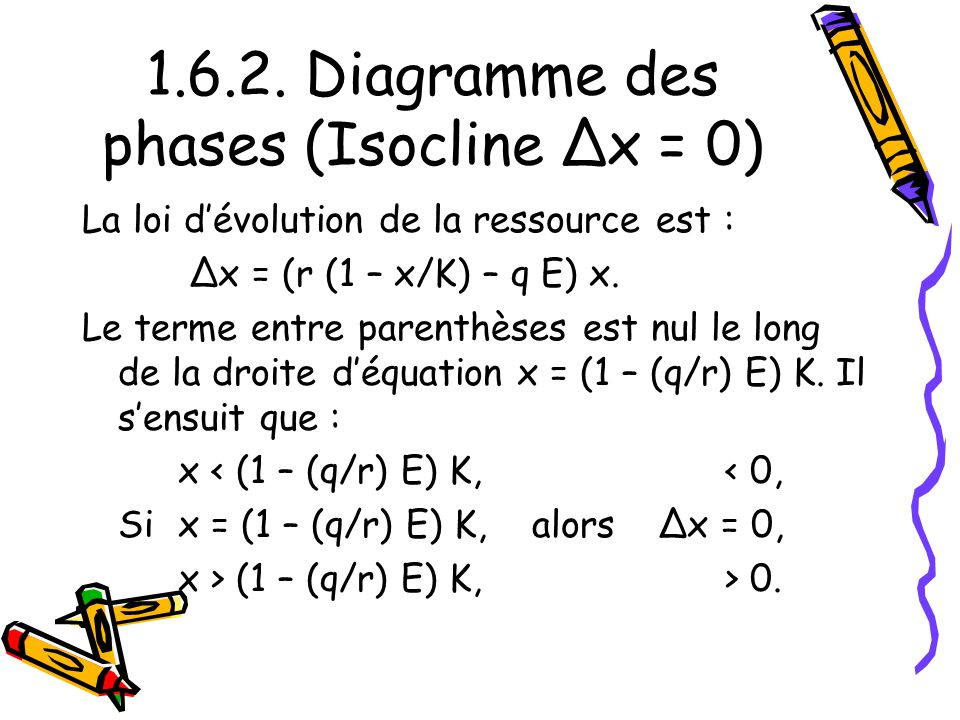1.6.2. Diagramme des phases (Isocline Δx = 0)