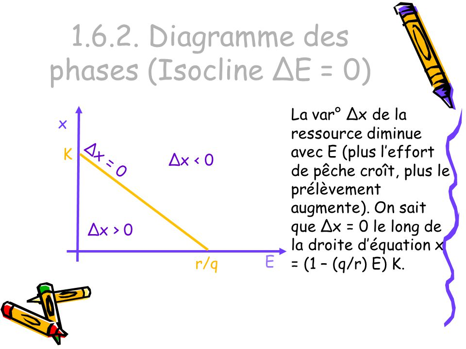 1.6.2. Diagramme des phases (Isocline ΔE = 0)