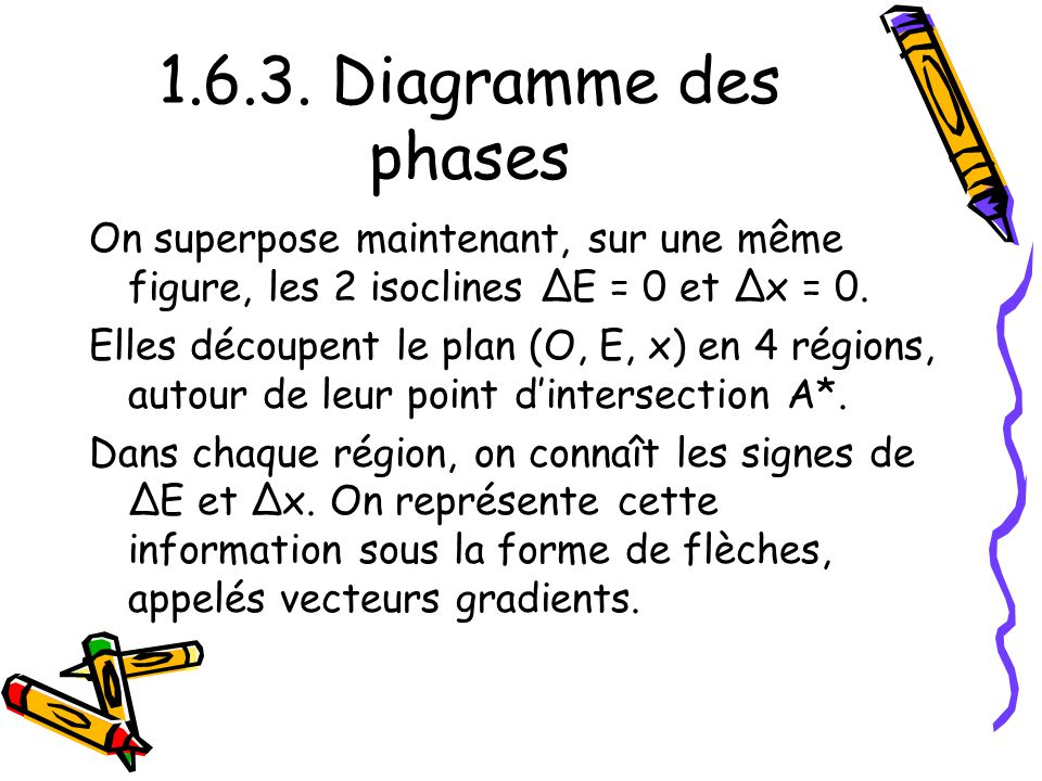 1.6.3. Diagramme des phases On superpose maintenant, sur une même figure, les 2 isoclines ΔE = 0 et Δx = 0.