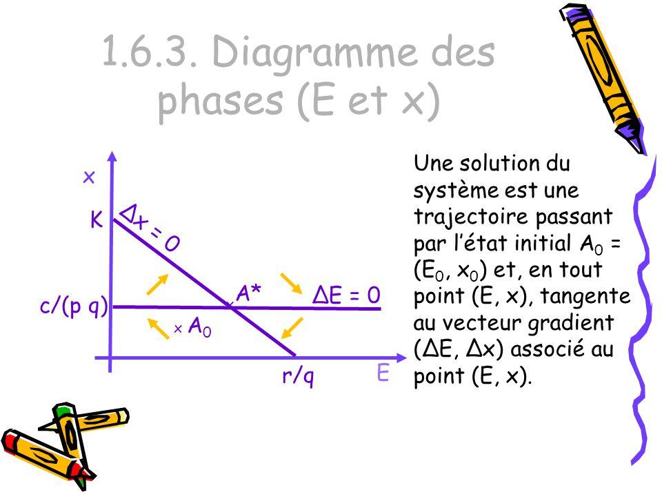 1.6.3. Diagramme des phases (E et x)