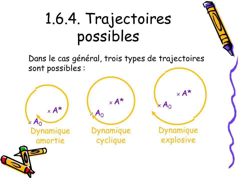 1.6.4. Trajectoires possibles