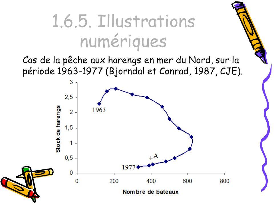 1.6.5. Illustrations numériques