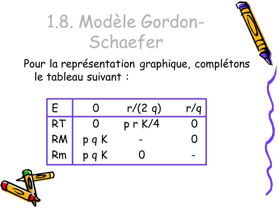 1.8. Modèle Gordon-Schaefer