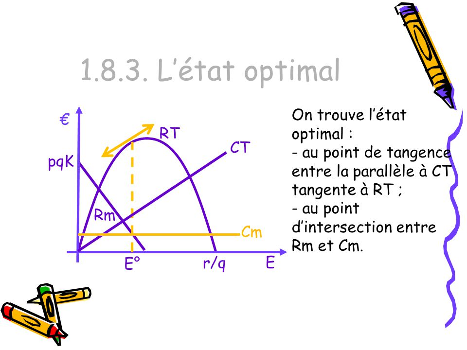 1.8.3. L'état optimal On trouve l'état optimal :