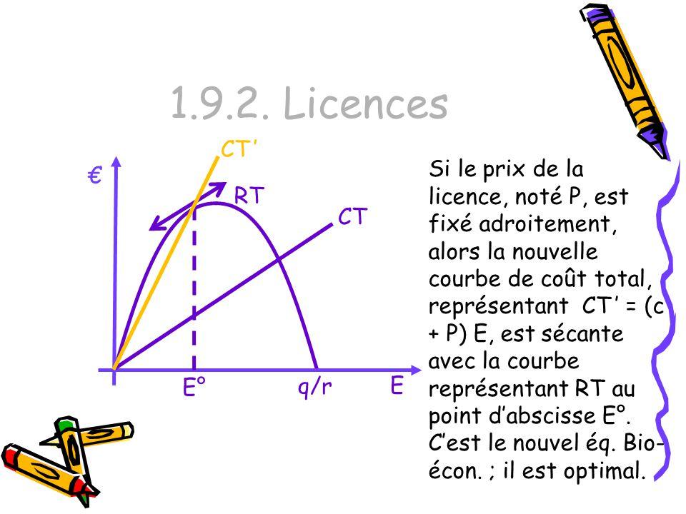 1.9.2. Licences CT '
