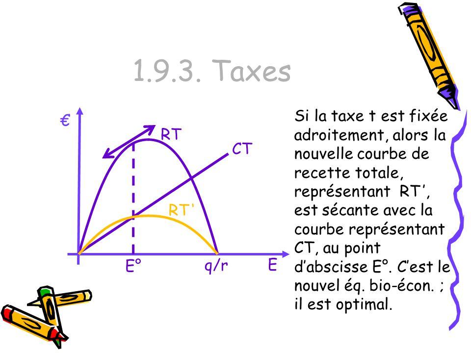 1.9.3. Taxes