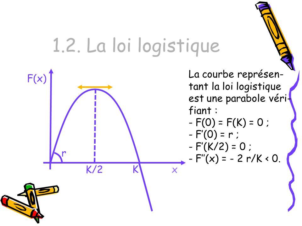 1.2. La loi logistique La courbe représen-tant la loi logistique est une parabole véri-fiant : F(0) = F(K) = 0 ;