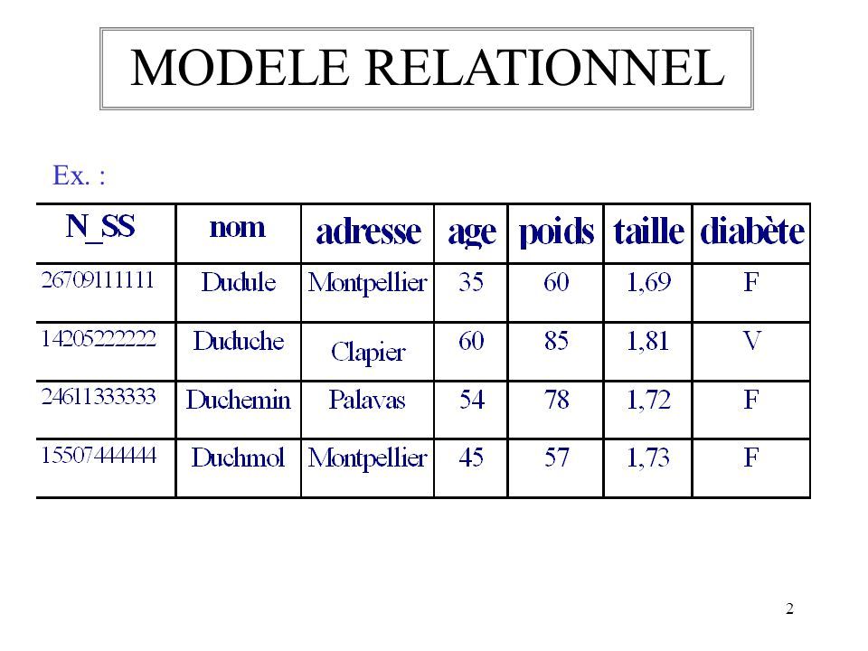 MODELE RELATIONNEL Ex. :