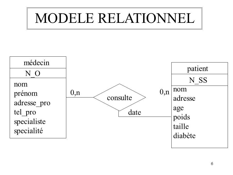 MODELE RELATIONNEL médecin N_O nom prénom adresse_pro tel_pro