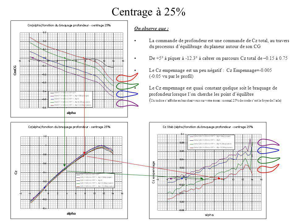 Centrage à 25% On observe que :