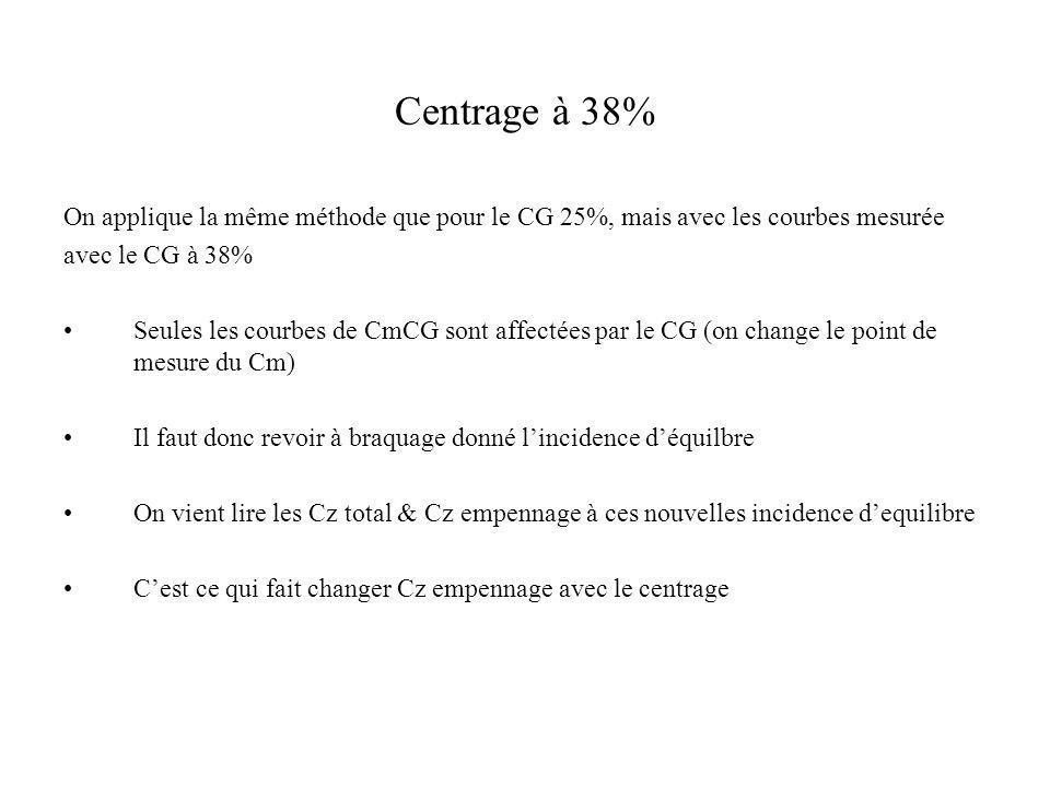 Centrage à 38% On applique la même méthode que pour le CG 25%, mais avec les courbes mesurée. avec le CG à 38%