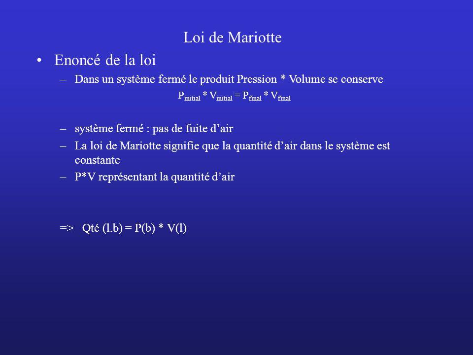 Loi de Mariotte Enoncé de la loi