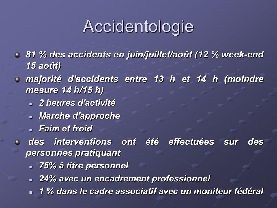 Accidentologie 81 % des accidents en juin/juillet/août (12 % week-end 15 août) majorité d accidents entre 13 h et 14 h (moindre mesure 14 h/15 h)