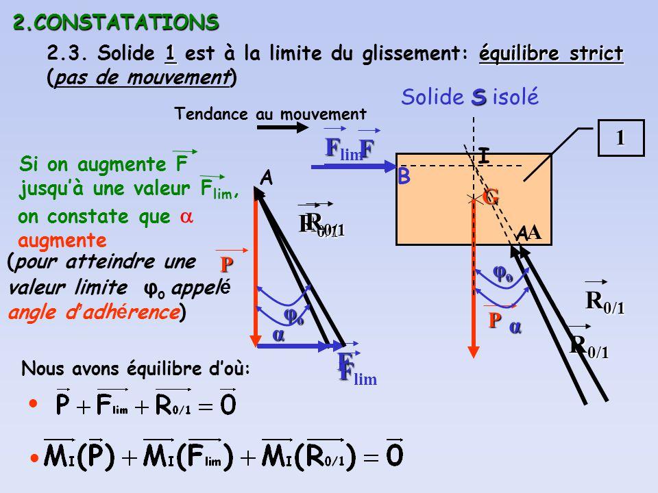 Flim F R0/1 R0/1 R0/1 R0/1 Solide S isolé 1 I B G A P φo P α