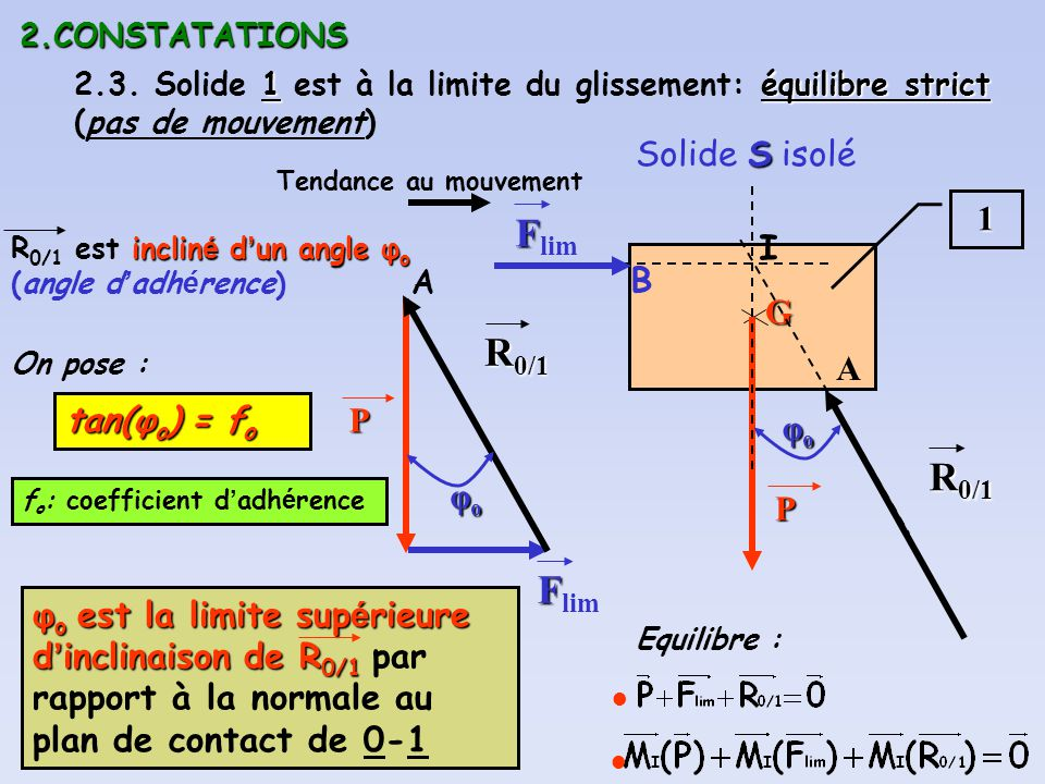 Flim R0/1 R0/1 Solide S isolé 1 I B G A tan(φo) = fo P φo P