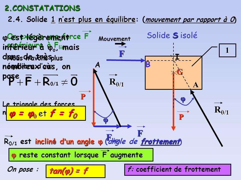 F R0/1 R0/1 φ = φ0 et f = f0 Flim Solide S isolé
