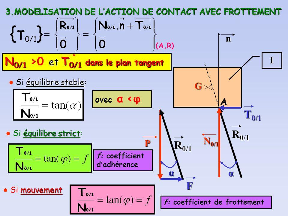 {τ0/1} N0/1 >0 et T0/1 dans le plan tangent T0/1 R0/1 F n 1 G A